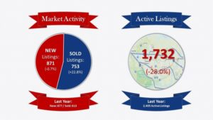 June 2015 Real Estate Stats for Saint Charles County
